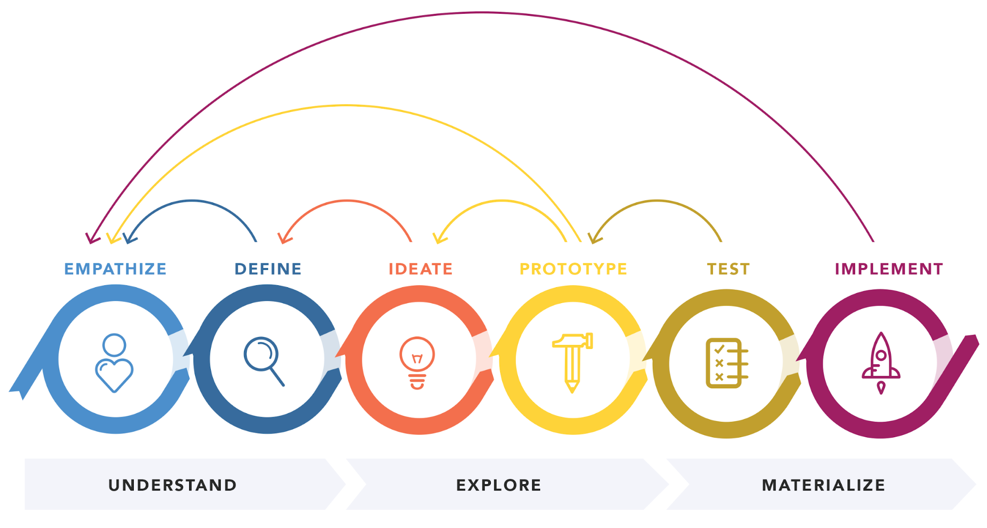 Design thinking is one of the many UX expert skills.