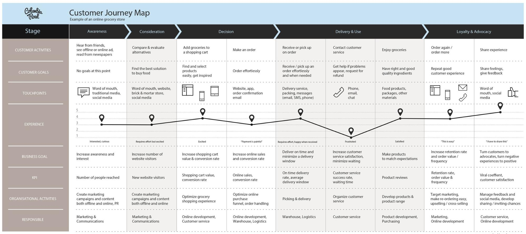 Customer journey maps are part of prudent UX design techniques.