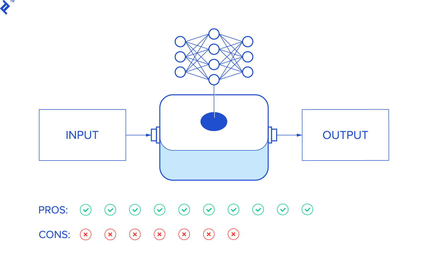 Neural network theory input-output illustration