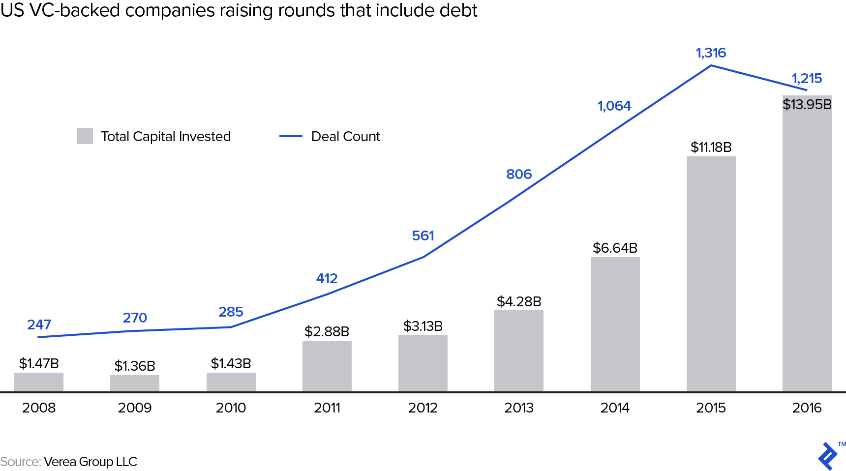 US VC-backed companies raising rounds that include debt