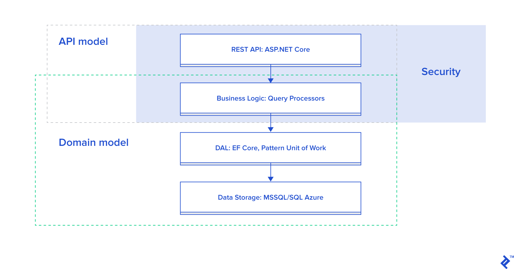 A diagram showing API layers.