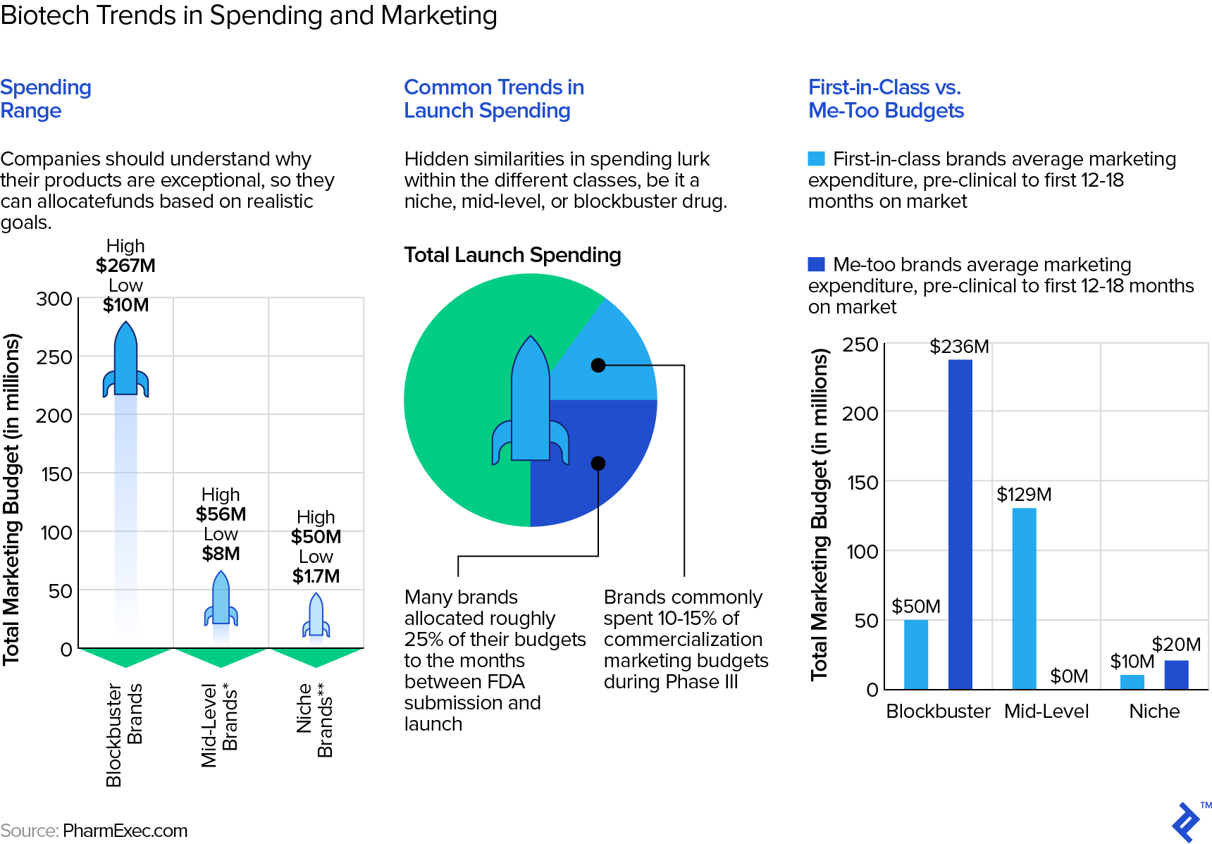 Visualizations of biotech trends in spending and marketing