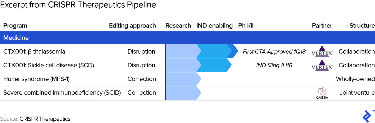 Graphic excerpt from CRISPER Therapeutics' pipeline