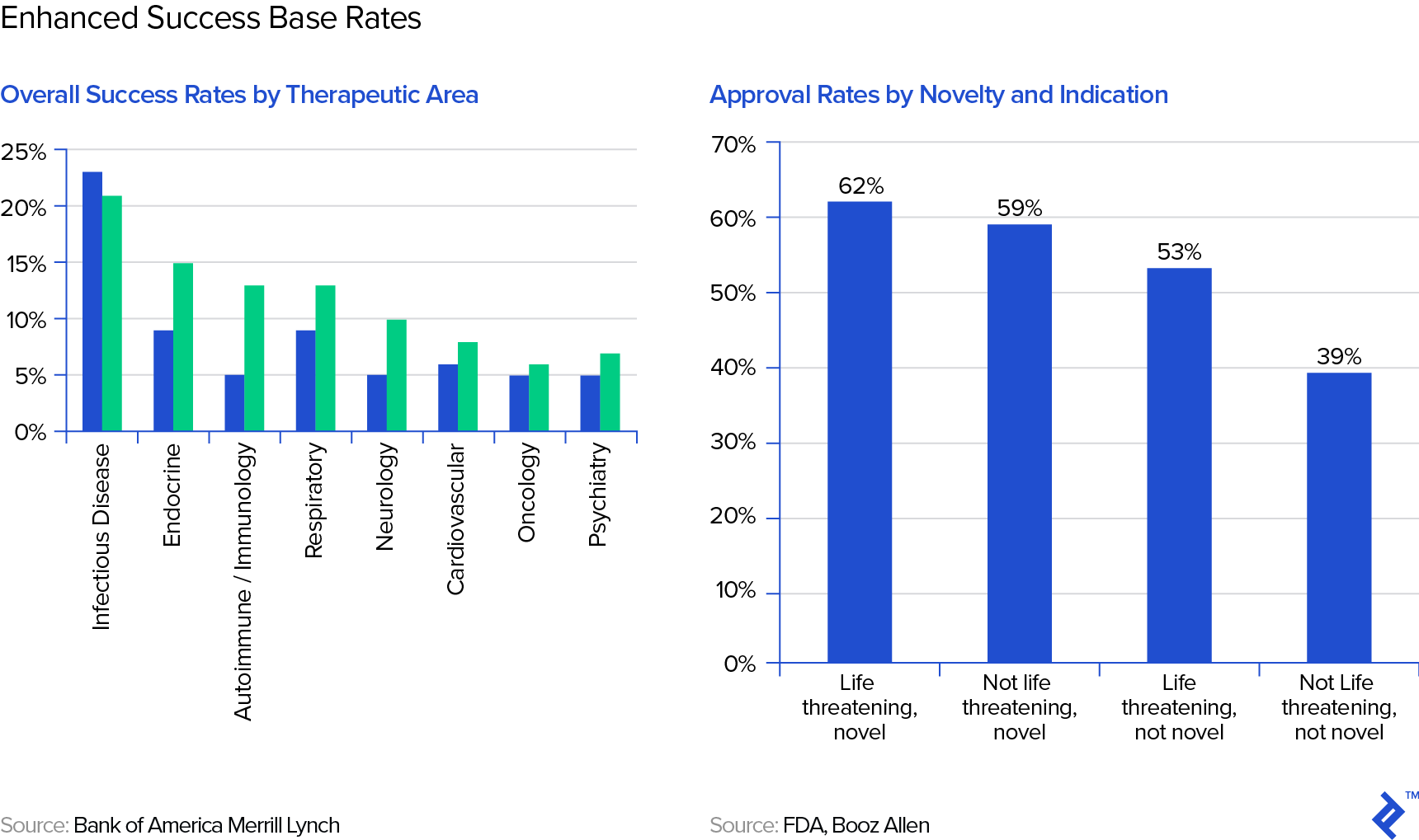 Graphs showing enhanced success base rates