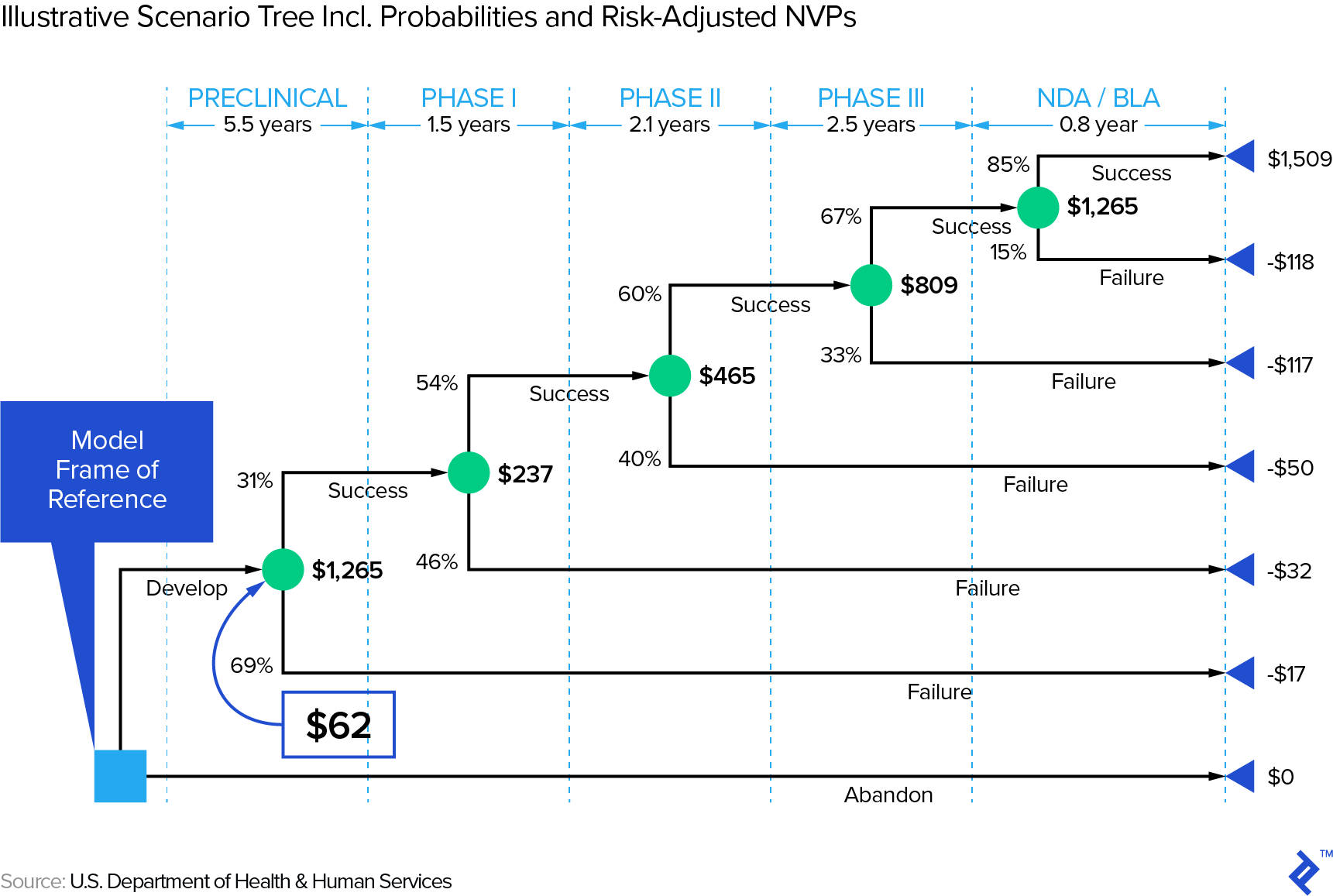 An illustrative scenario tree including probabilities and risk-adjusted NVPs