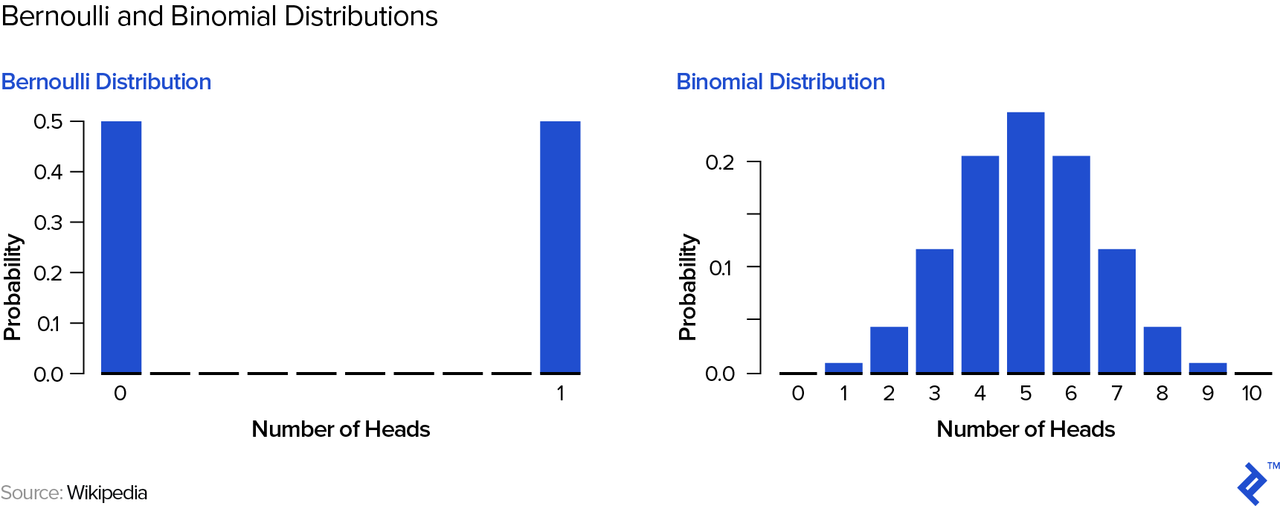 Visual representations of the Bernoulli and binomial distributions