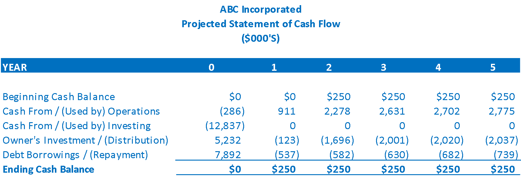 Example of a statement of cash flows