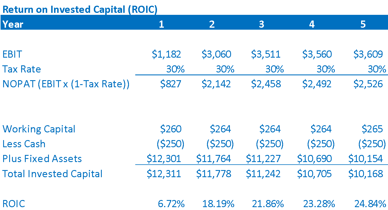 Return on invested capital ROIC example calculation