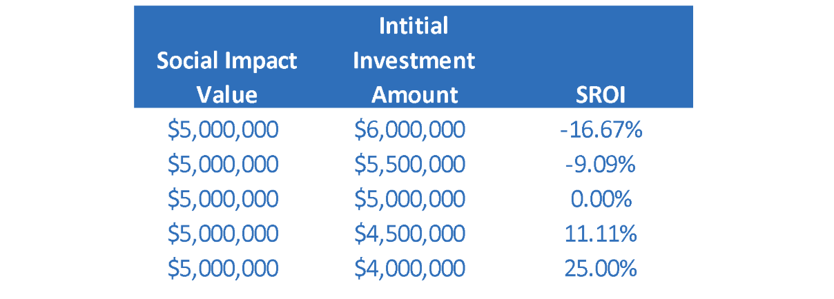 Social return on investment SROI example calculation