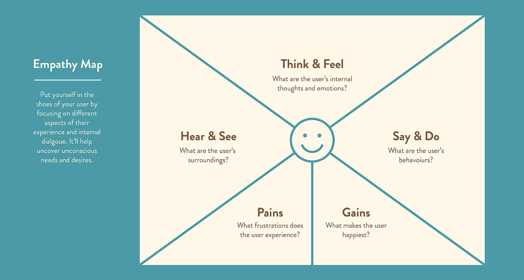 Empathy maps are a tool for design problem-solving.
