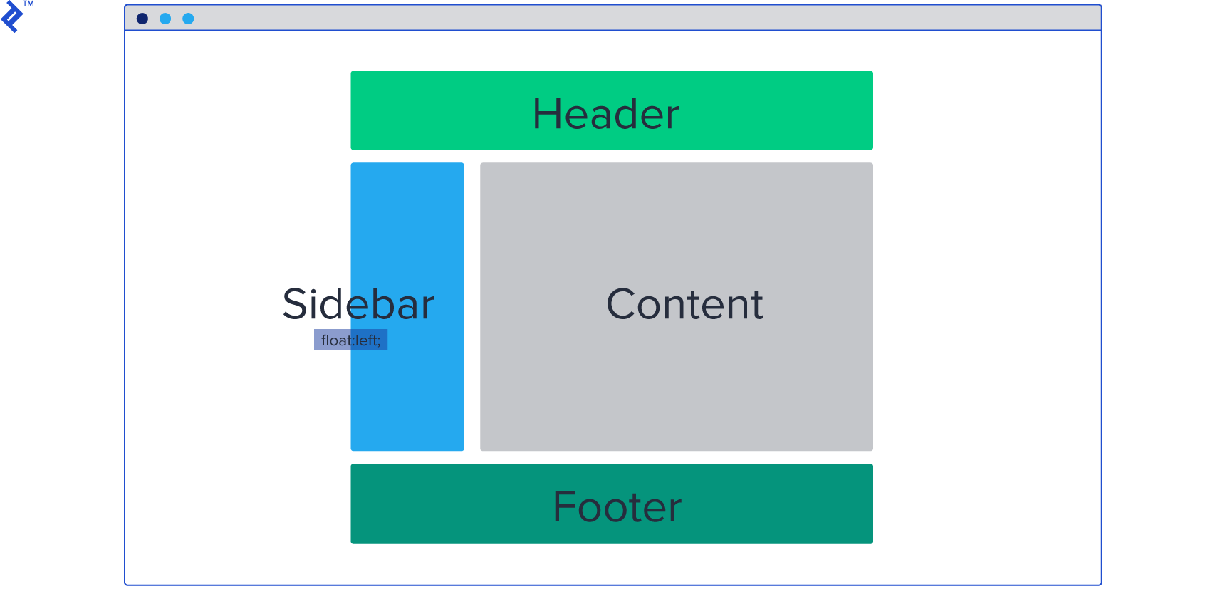 Example SMACSS layout styles: header, sidebar, content/main, and footer