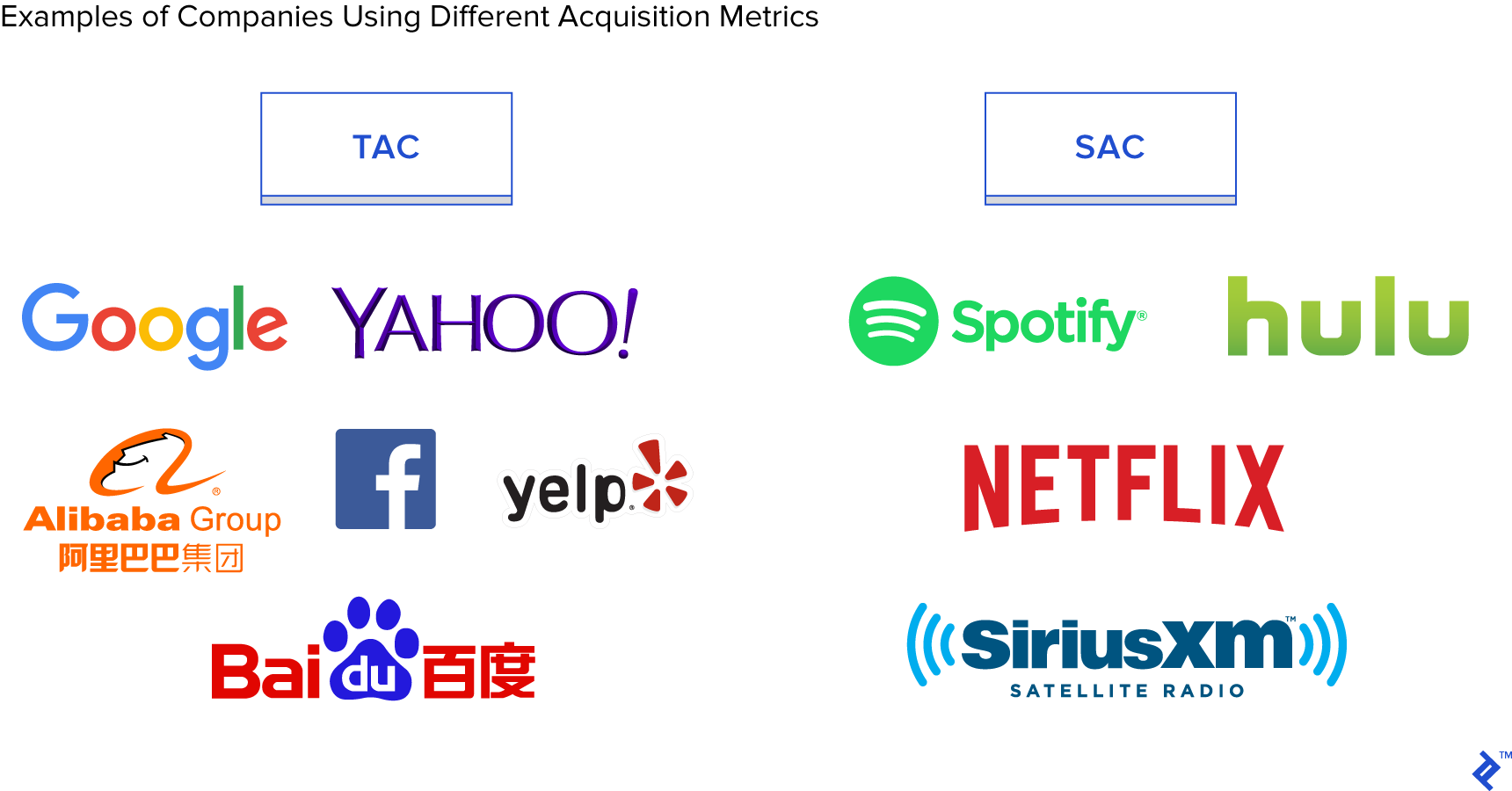 Examples of companies using different acquisition metrics
