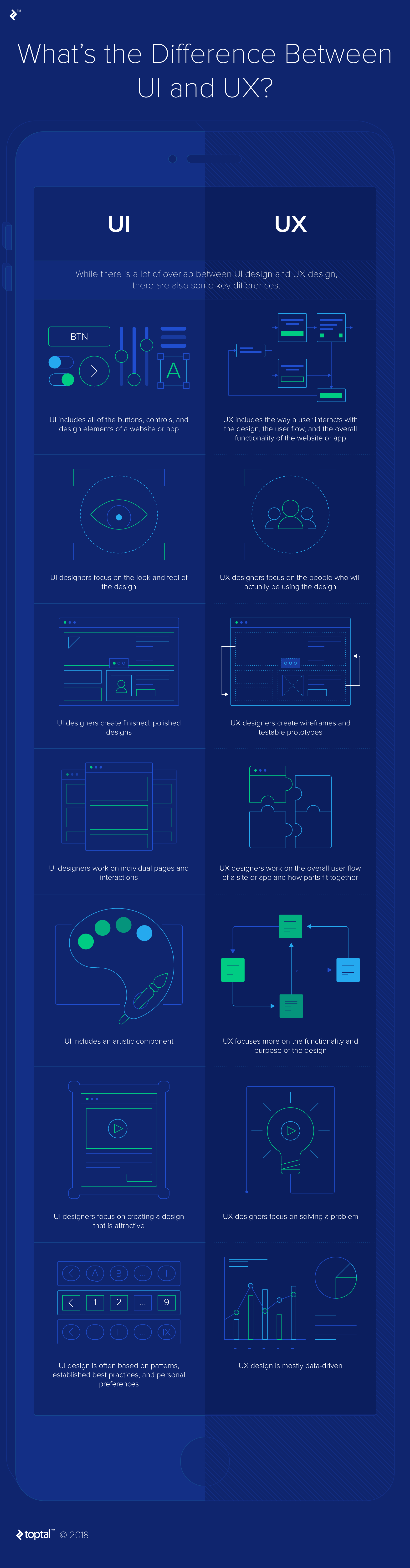 Infographic: UI vs UX - Explore the Core Differences.