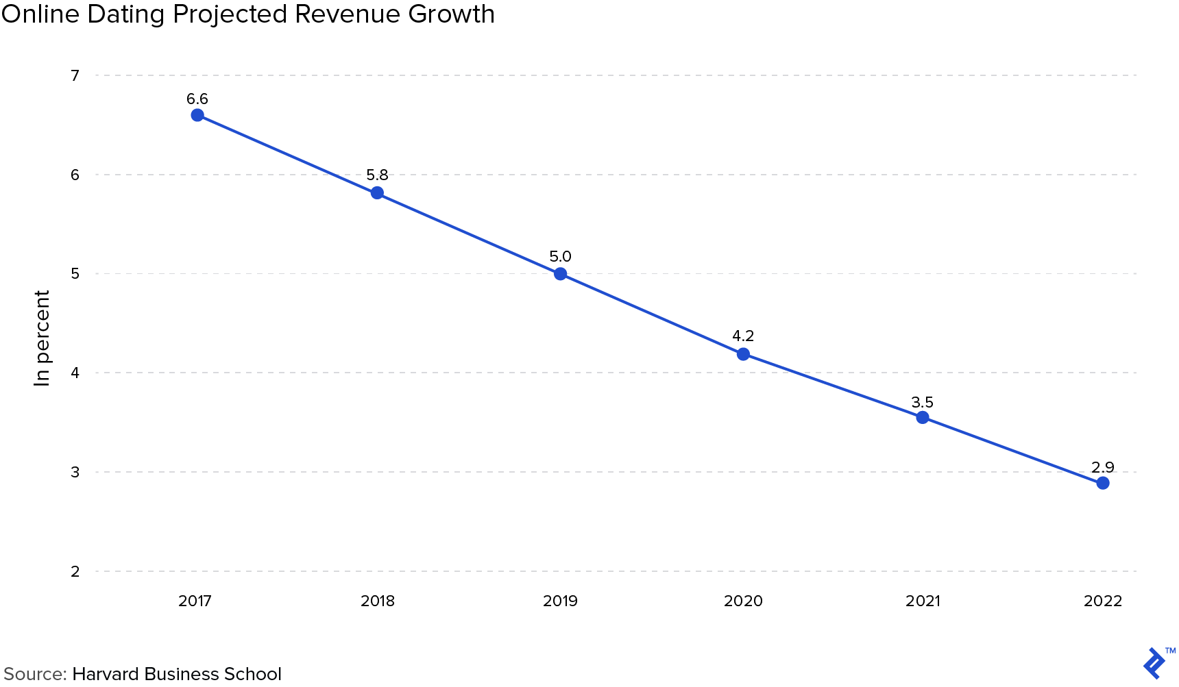 Chart: Online Dating Projected Revenue