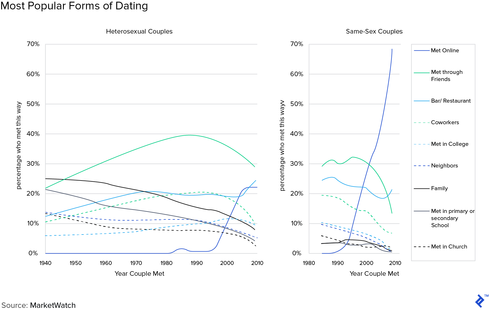Graphs: Most Popular Forms of Dating