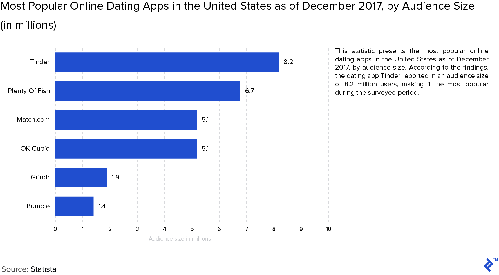 Graph: Most Popular Online Dating Apps in the United States as of December 2017