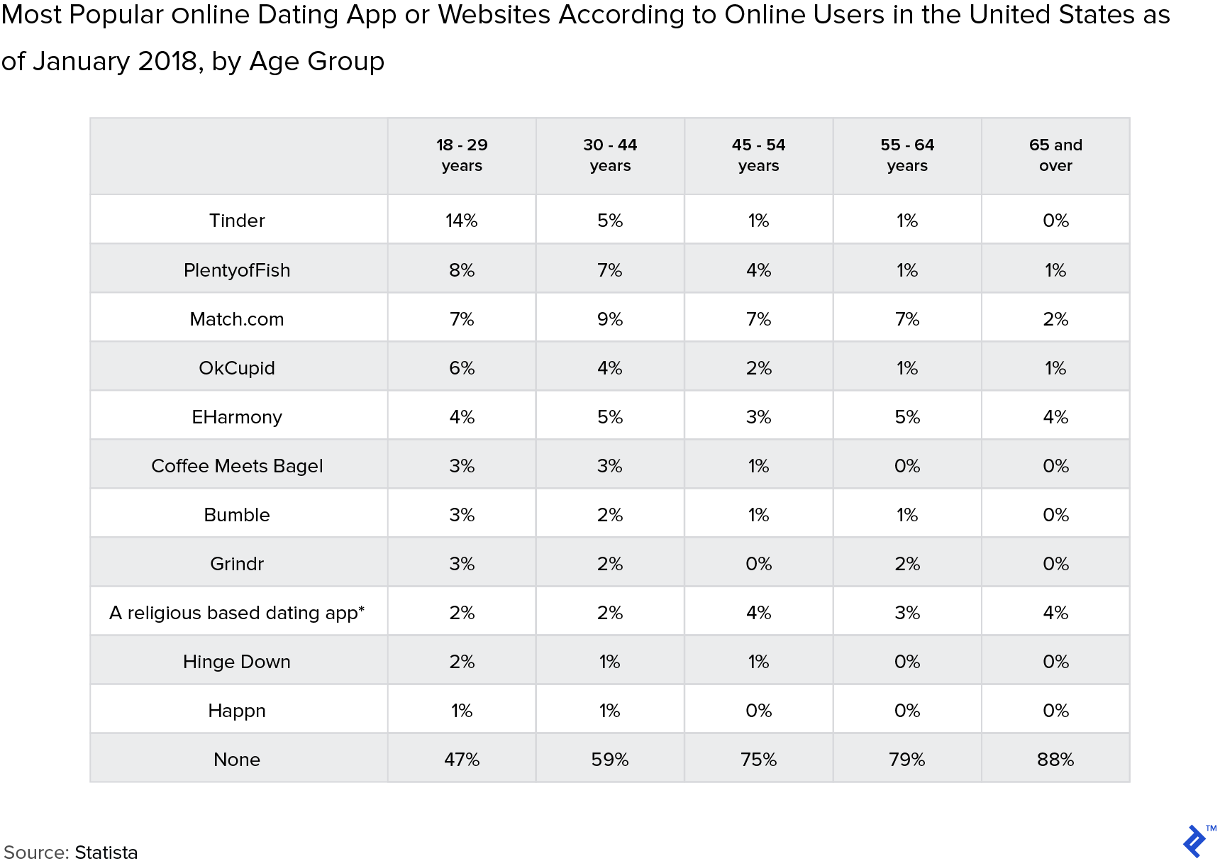 Chart: Most Popular Online Dating App or Websites According to Online Users in the United States as of January 2018