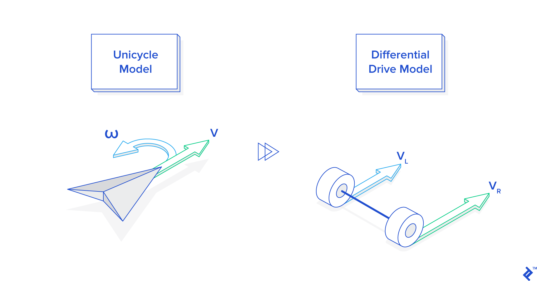 In robotics programming, it's important to understand the difference between unicycle and differential drive models.