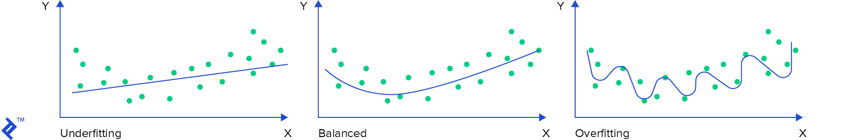 Underfitting, balanced, and overfitting graphs. A balanced function follows the general trend of the data points well enough, without sticking too closely to individual data points
