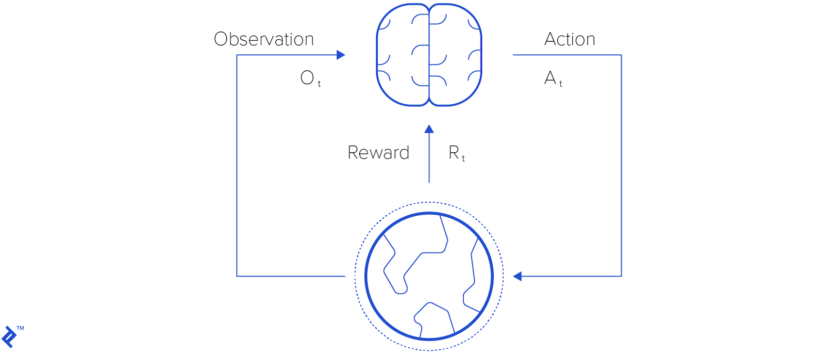 A neural network agent decides which action to take at any step based on observations and rewards.