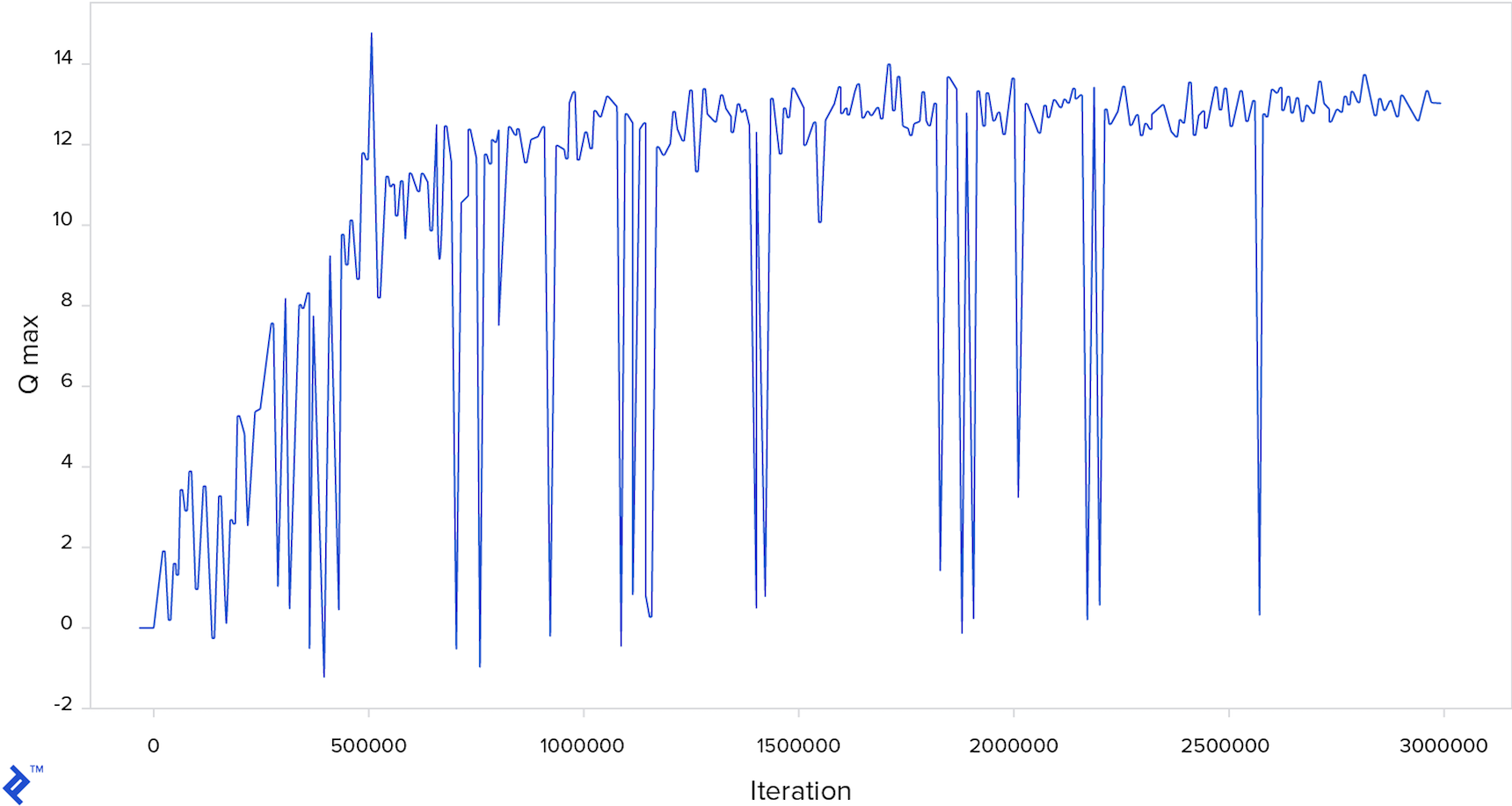 A chart showing how the maximum Q-value changed during iterations. Starting at zero and with several downward spikes, it shows an overall trend toward a Q-value maximum around 12 or 13 after around a million iterations.