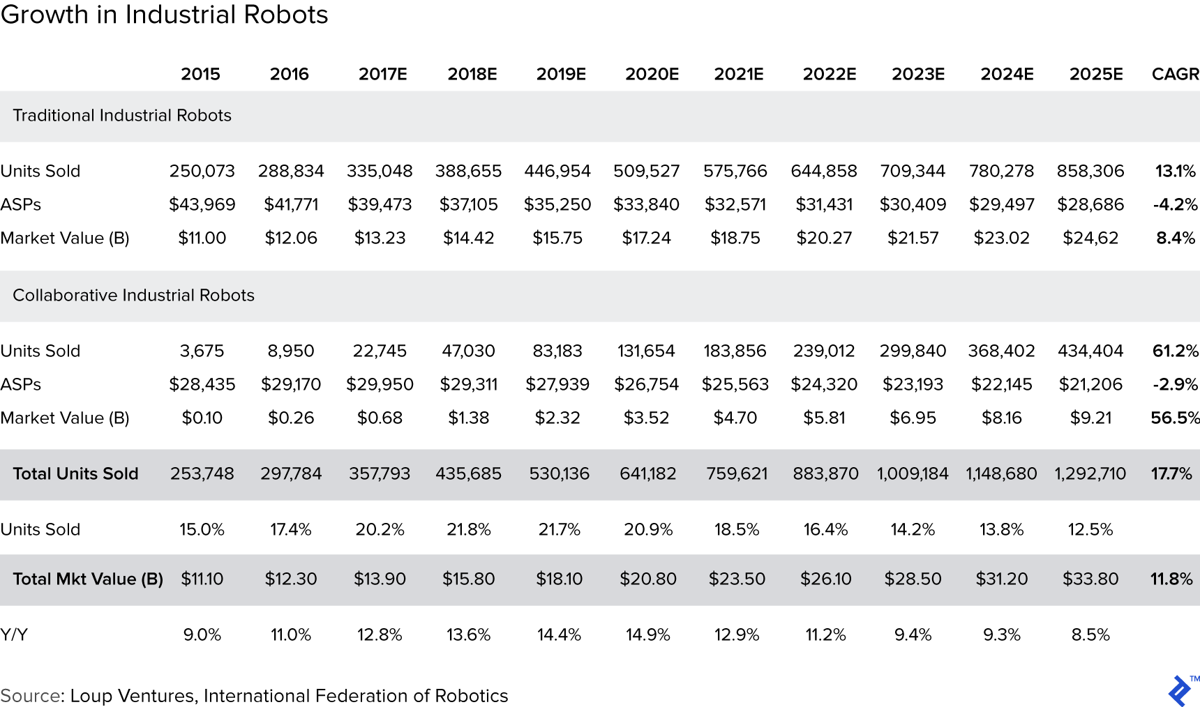Table: Growth in Industrial Robots