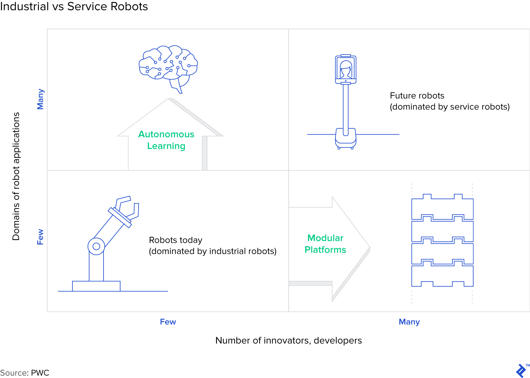 Graph: Industrial vs Service Robots