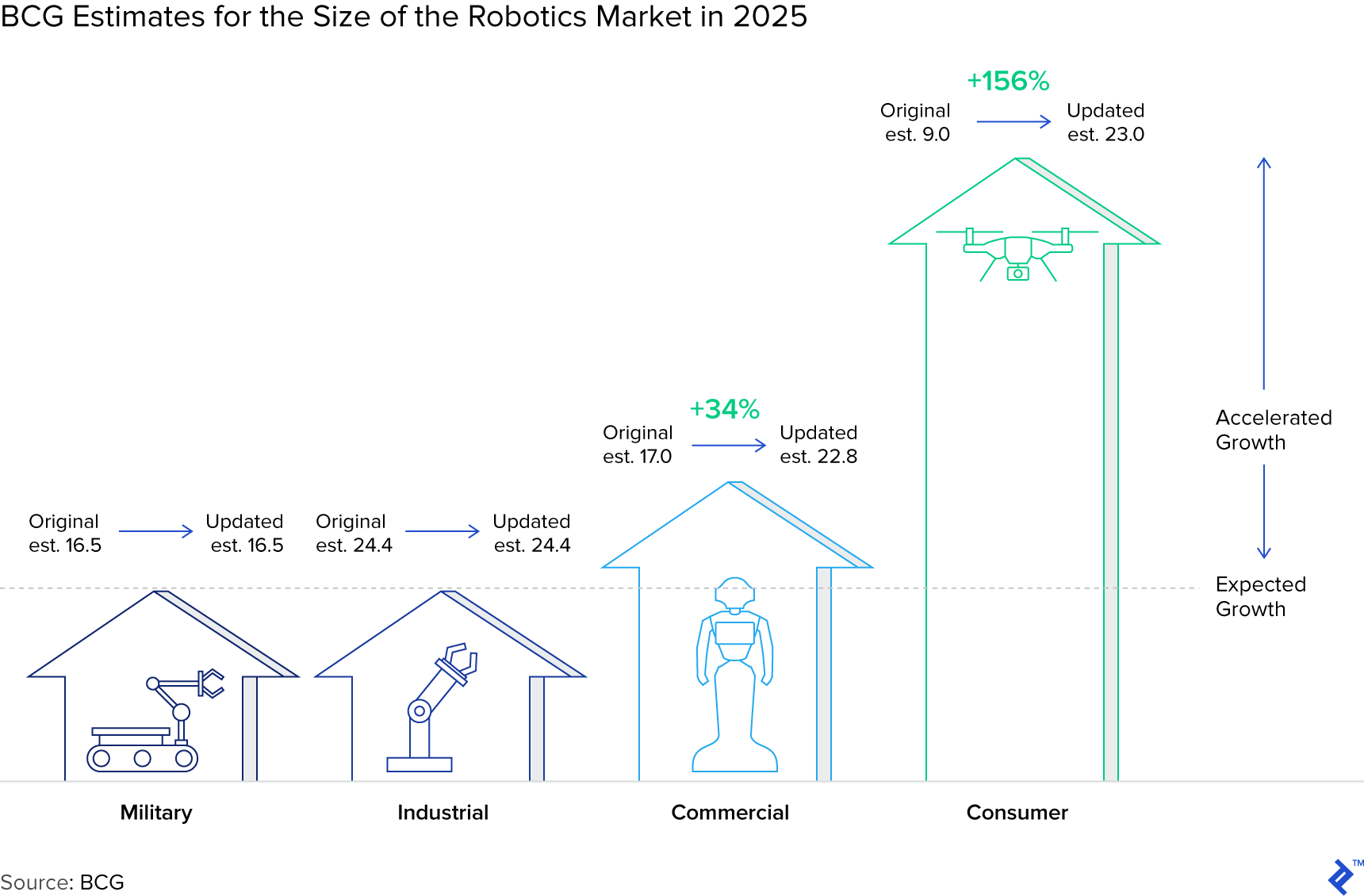 BCG Estimates for the Size of the Robotics Market in 2025