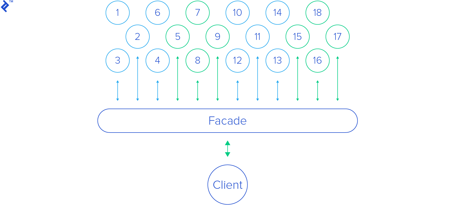Facade is an elegant Python design pattern. It's a perfect way of streamlining the interface.