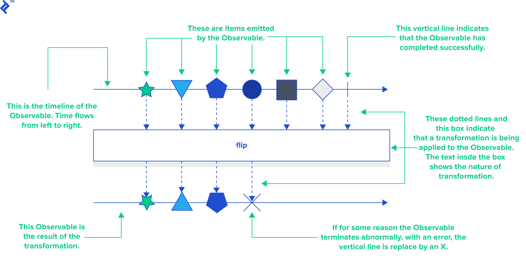 Example of how a hypothetical Operator called flip might be modeled through a marble diagram.