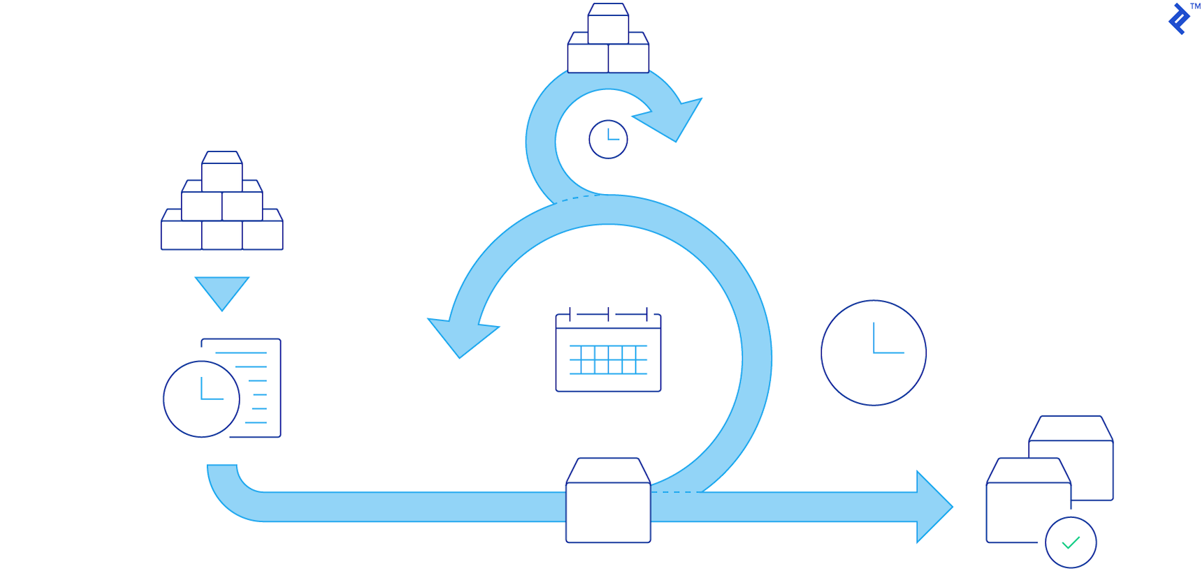 Whether you call it a sprint, an iteration, or a timebox, each incremental  delivery of your Agile project is time-constrained. The timebox doesn't  shorten ...