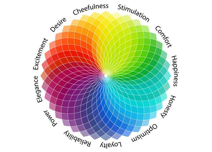 Color psychology is a complex aspect of color theory.
