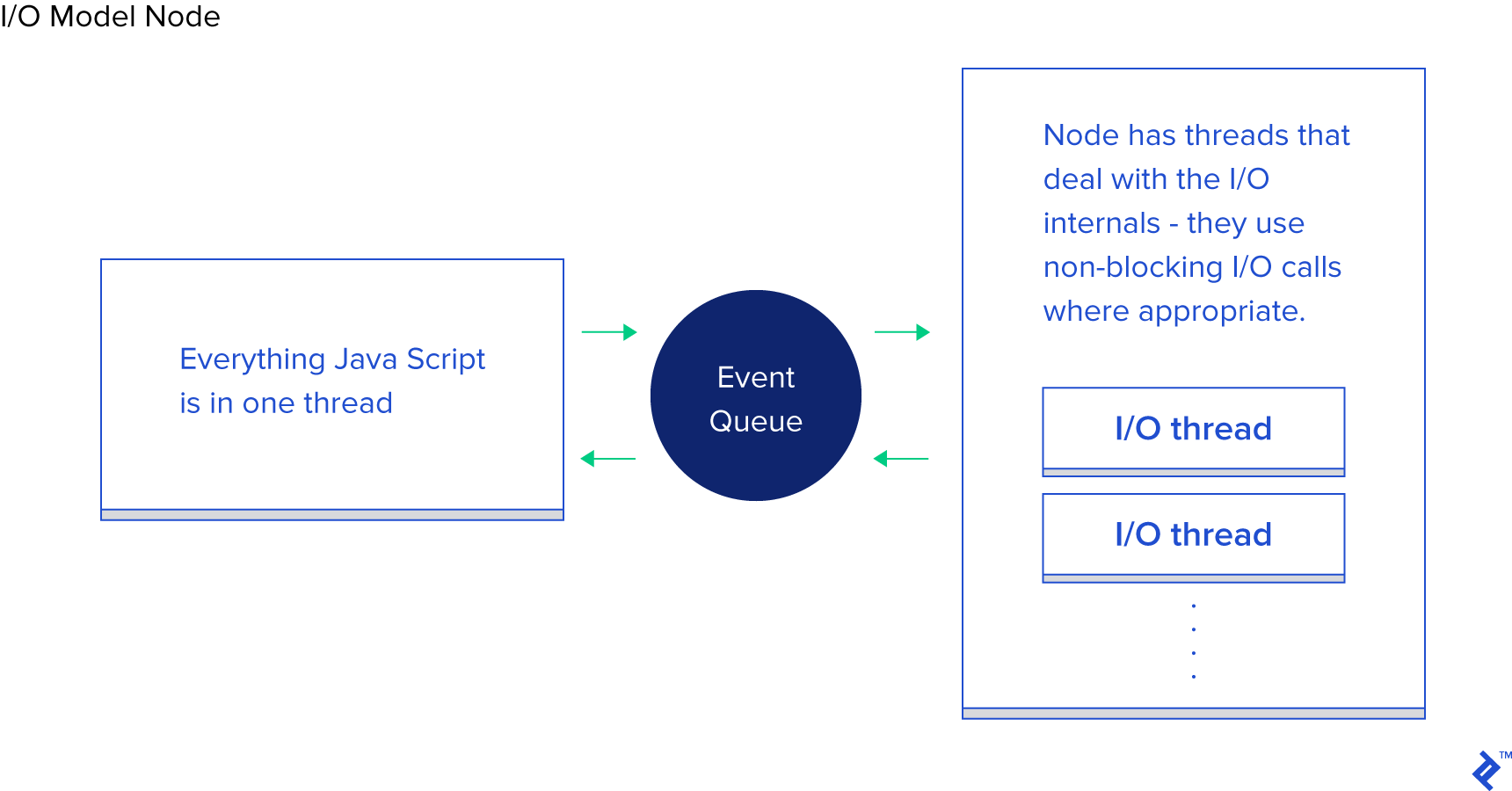 Server-side I/O: Node vs  PHP vs  Java vs  Go | Toptal