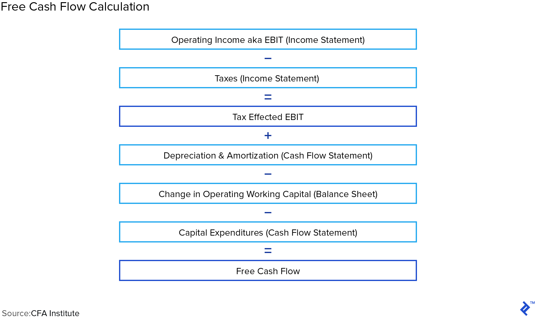 Diagram: Free Cash Flow Calculation