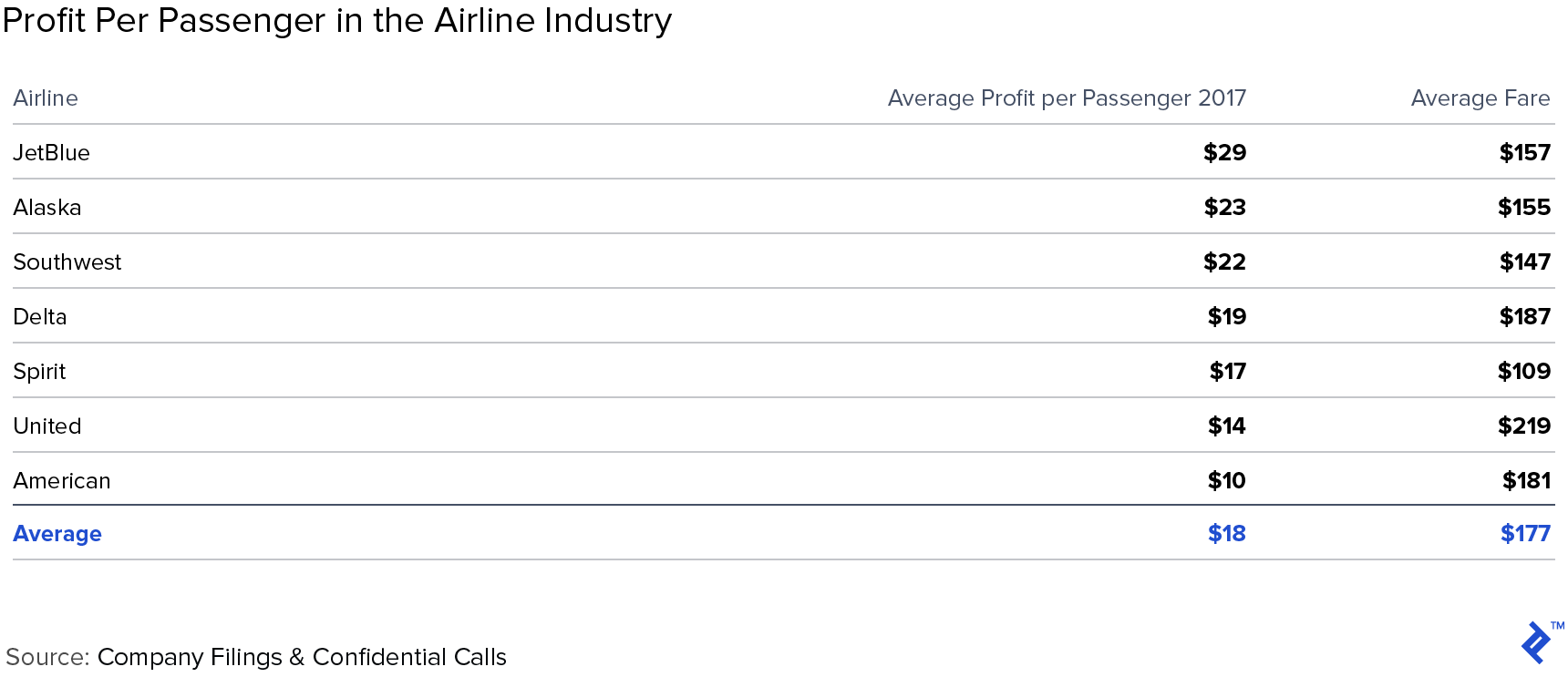 Spreadsheet: Profit per Passenger in the Airline Industry