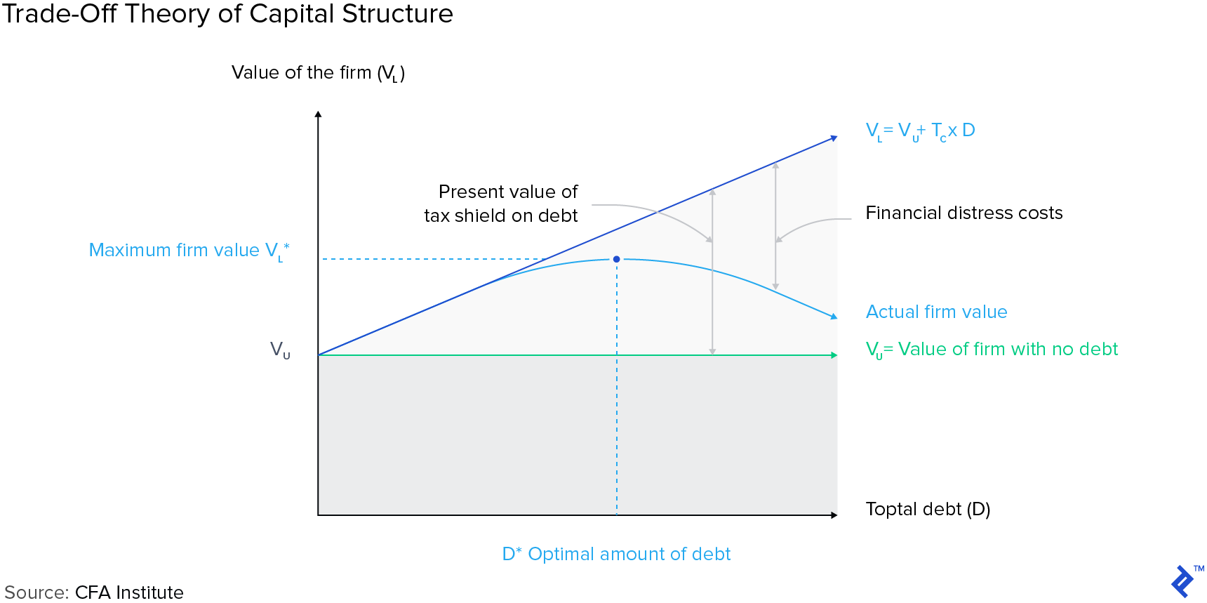 Graph: Trade-off Theory of Capital Structure
