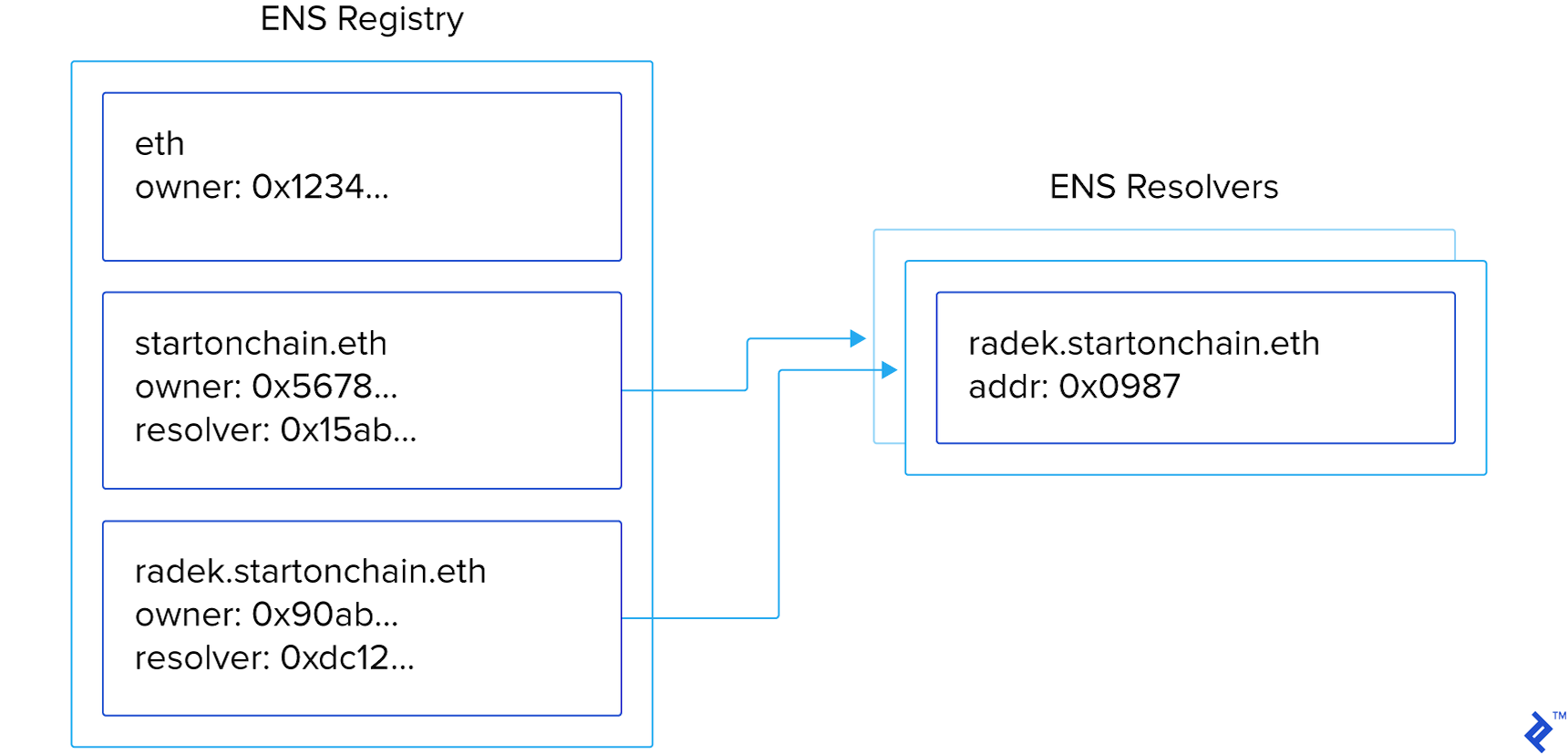ENS architecture, showing ENS registry smart contracts mapping to ENS resolver smart contracts