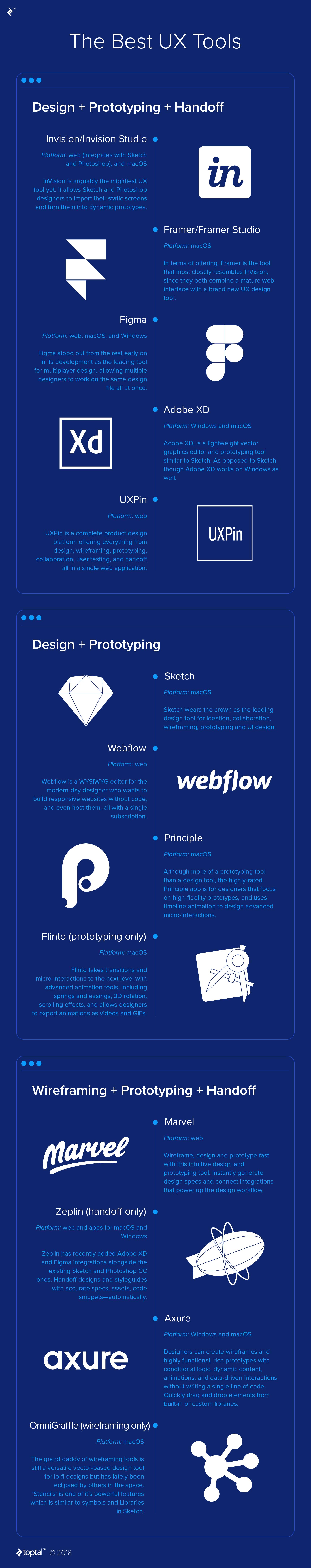 Best UX tools infographic