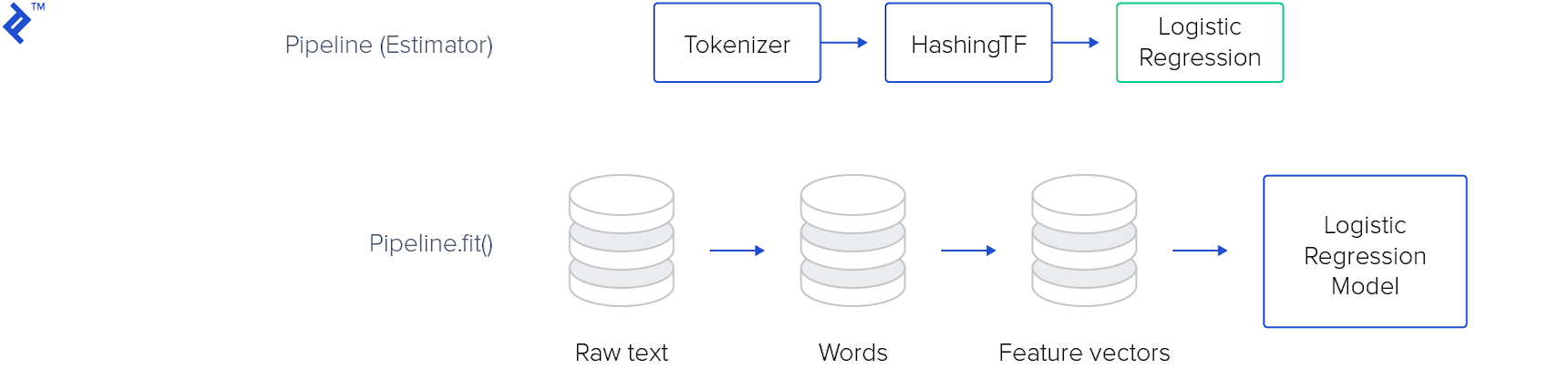 A Pipeline (Estimator) consisting of Tokenizer, HashingTF, and finally Logistic Regression.  Beneath it is the Pipeline.fit() function, changing raw text into words, then feature vectors, then finally a Logistic Regression Model.