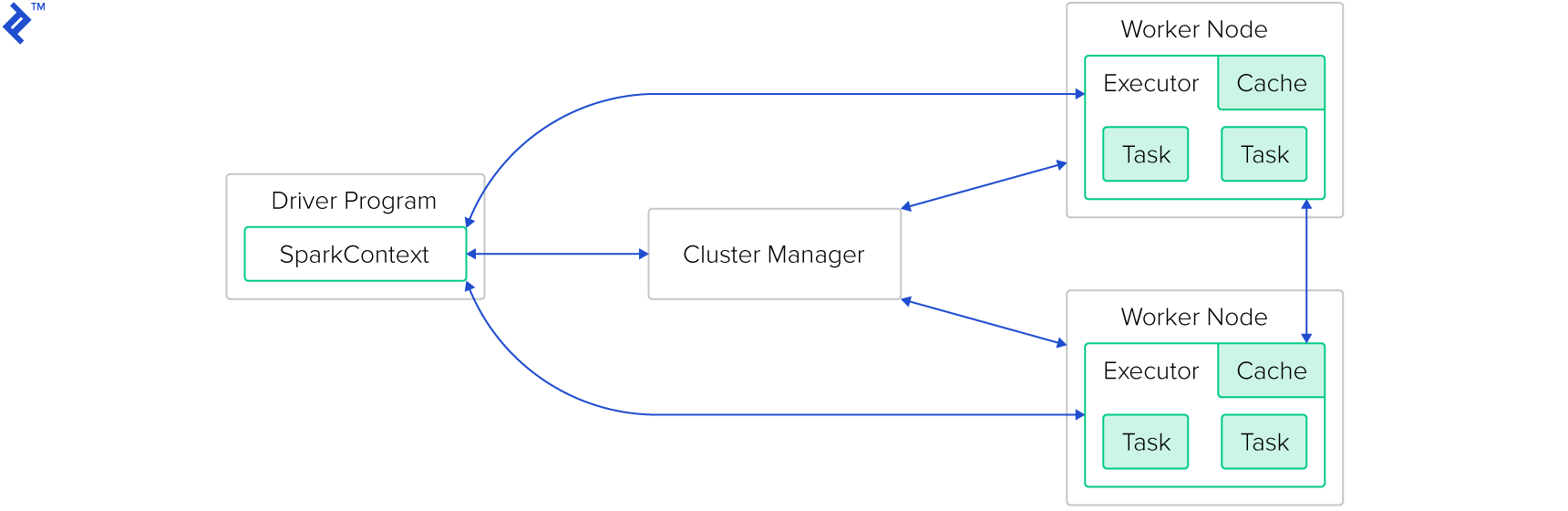 The basic structure of a Spark-cluster: A driver program's SparkContext interfaces with a cluster manager, both of which interface with worker nodes, which have access to each other. Each worker node has an executor with tasks, and a cache.