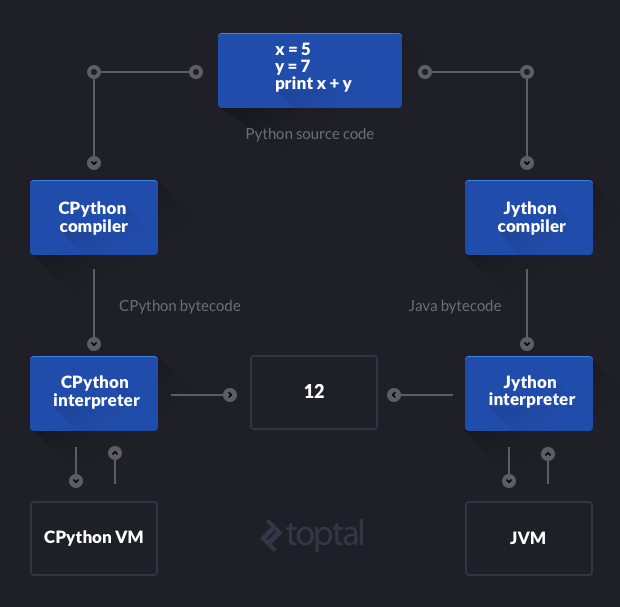 Jython's use of Java bytecode is depicted in this Python implementation diagram.