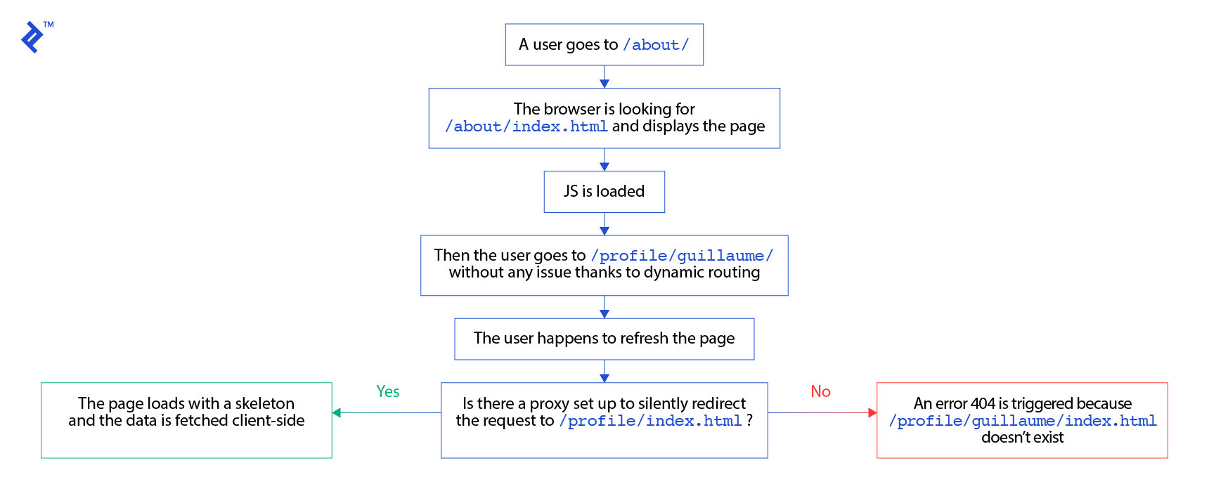 A flowchart showing how a proxy makes a difference in a pre-rendering solution, as described in the previous paragraph