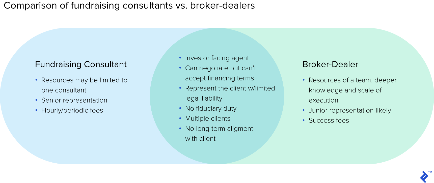 Comparison of fundraising consultants vs. broker-dealers