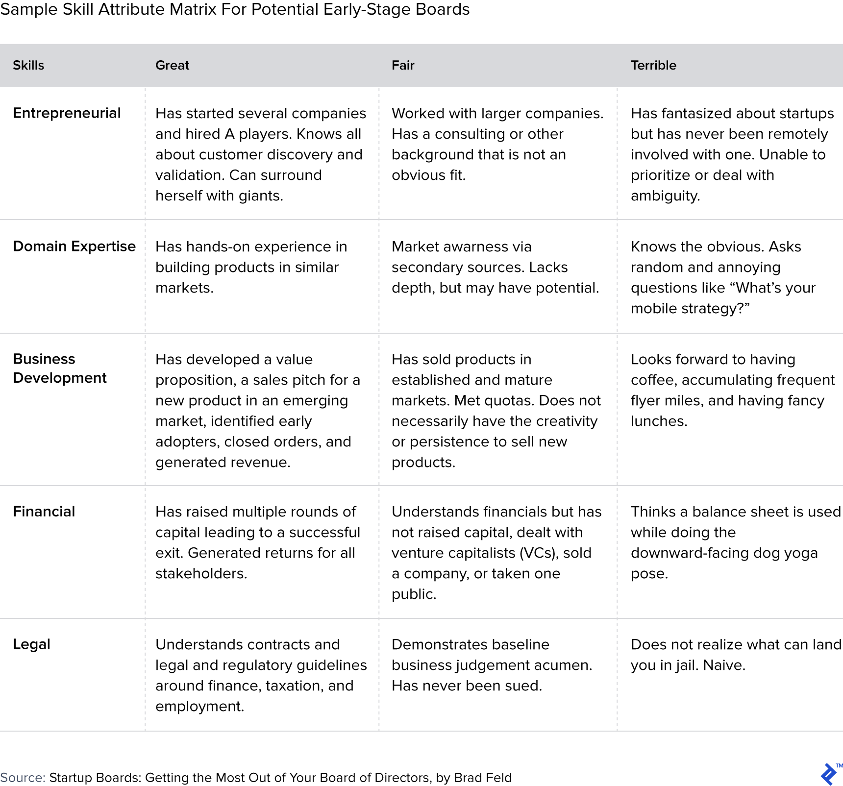 Table showing sample skill attribute matrix for potential early-stage boards