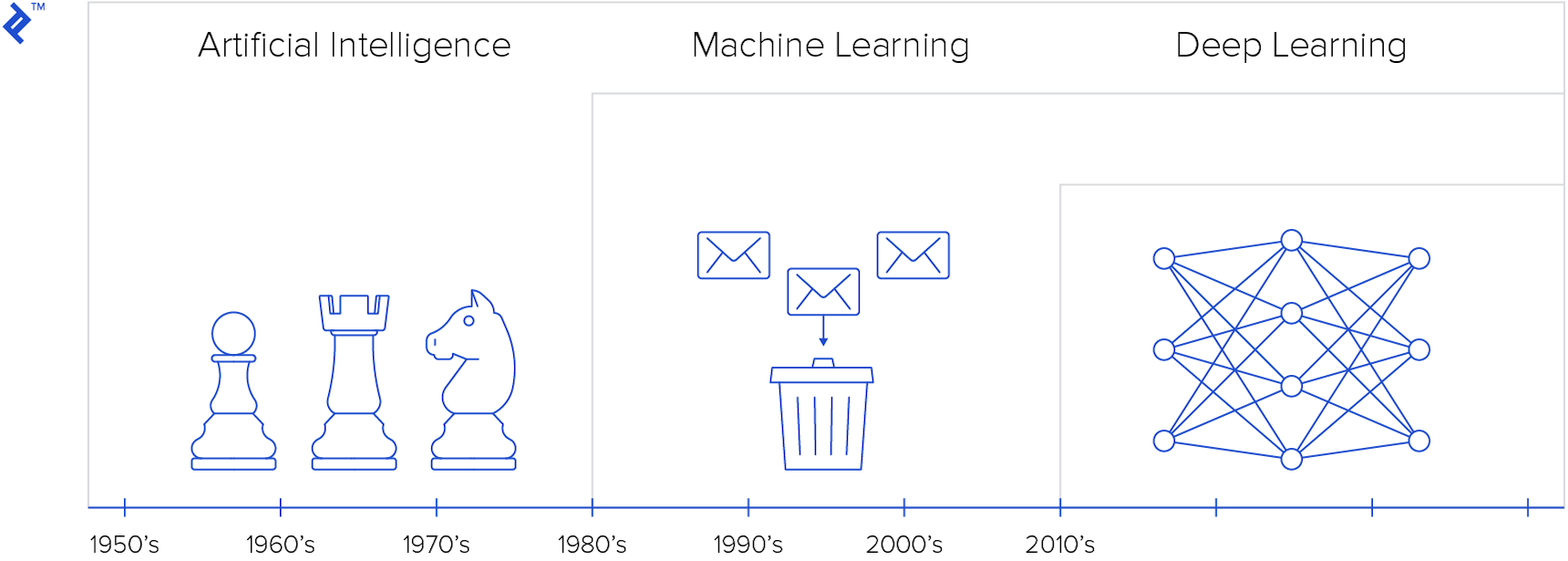 The progression of AI, machine learning, and deep learning