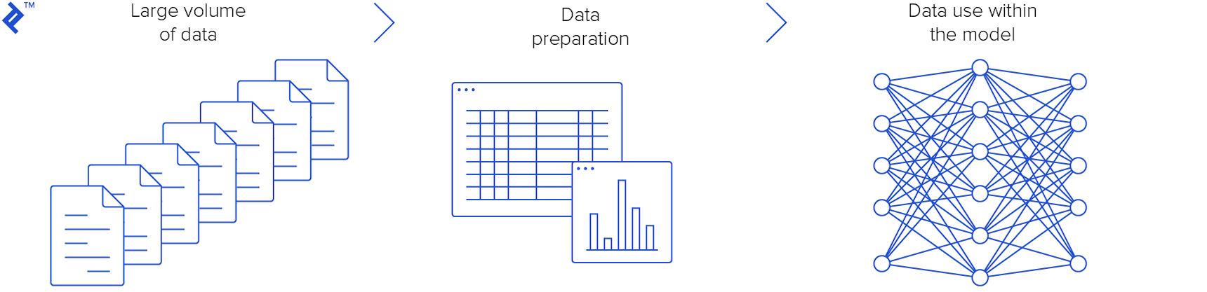 Data preparation is a key step in AI project management.