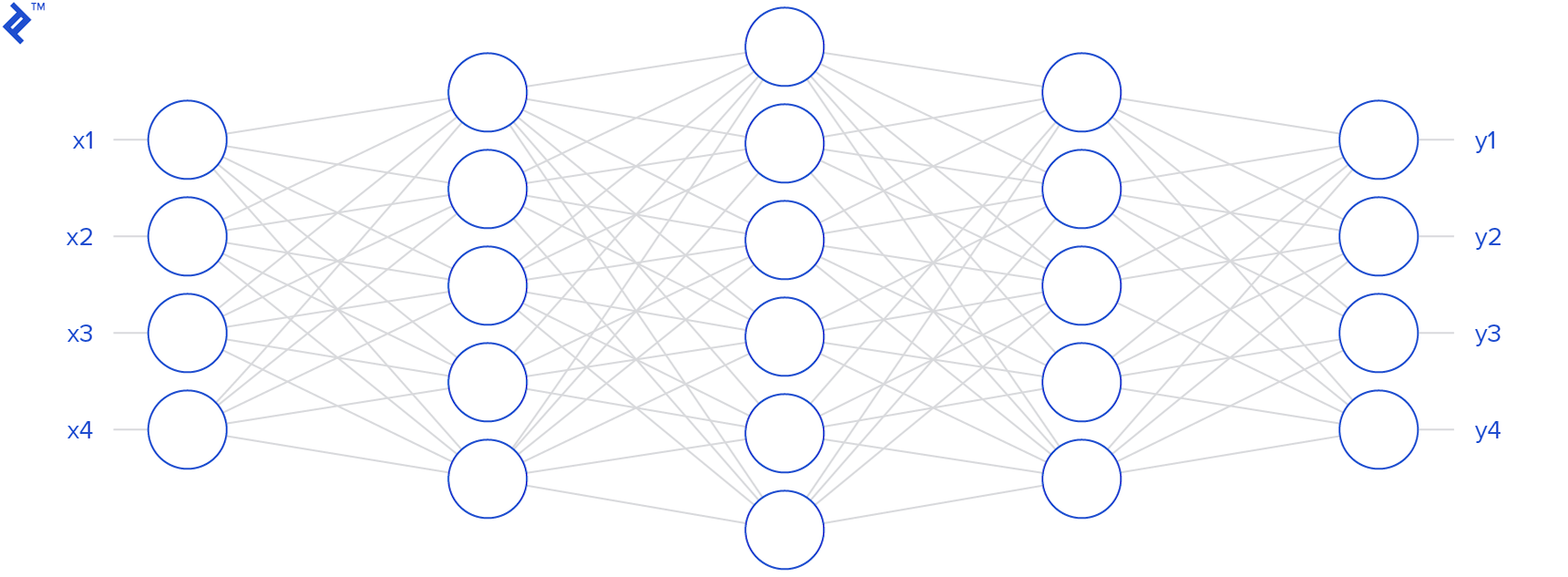 A neural network diagram