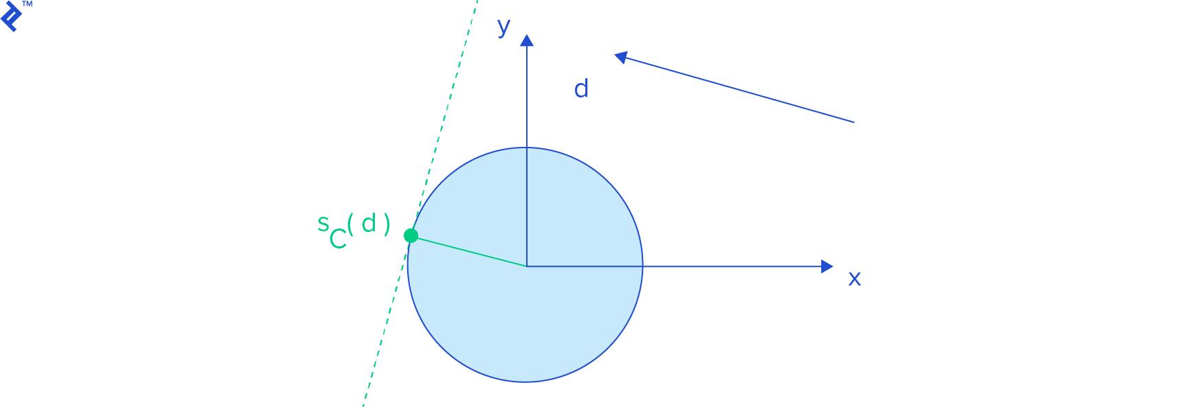 SphereSupportPoint