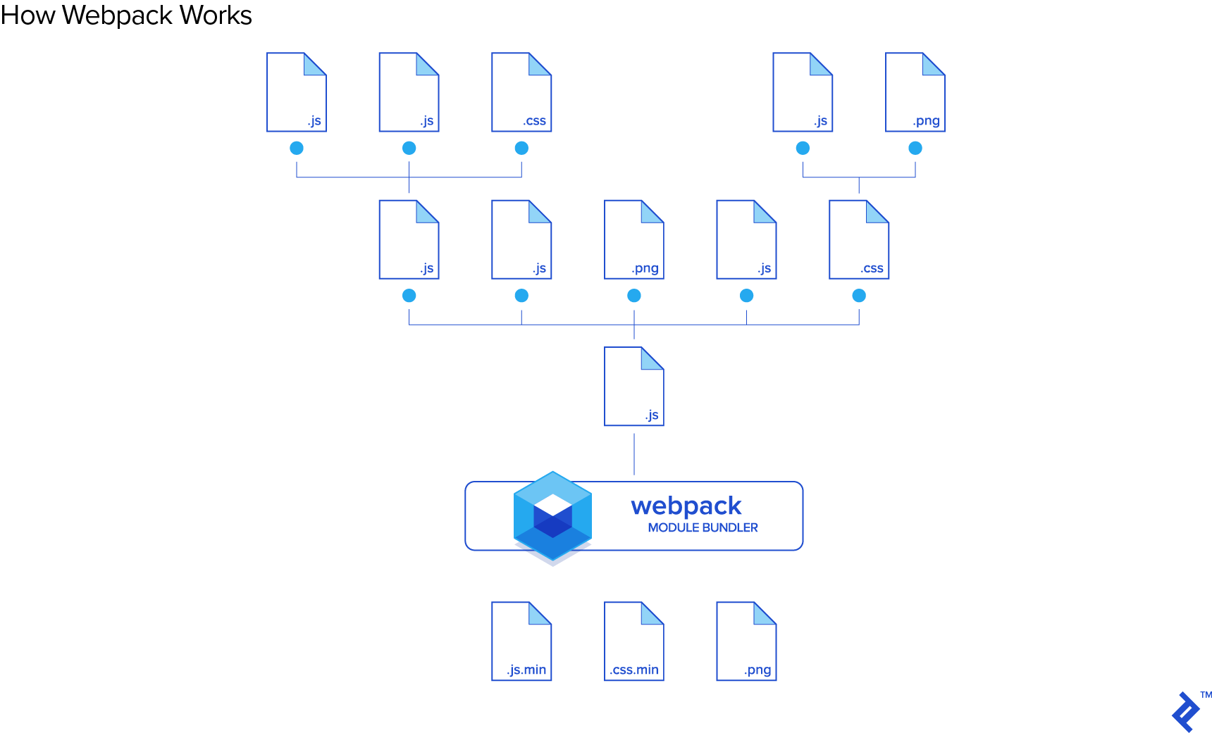 Which Should You Use: Webpack or Browserify & Gulp? | Toptal
