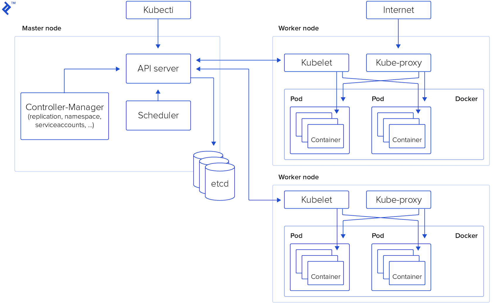 What is Kubernetes? The components that make up Kubernetes under the hood